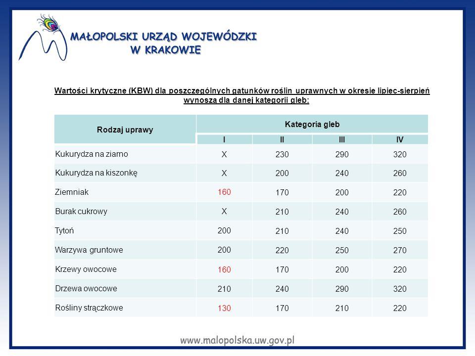 Wartości krytyczne (KBW) dla poszczególnych gatunków roślin uprawnych w okresie lipiec-sierpień wynoszą dla danej kategorii gleb: Rodzaj uprawy Katego