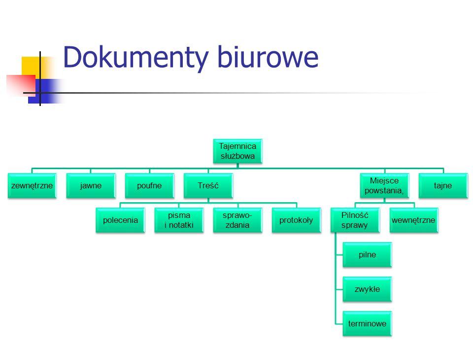 Dokumenty biurowe Tajemnica służbowa zewnętrznejawnepoufneTreść polecenia pisma i notatki sprawo- zdania protokoły Miejsce powstania, Pilność sprawy p
