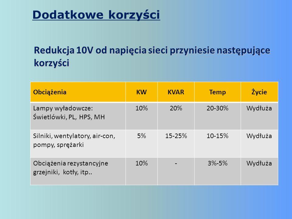 ObciążeniaKWKVARTempŻycie Lampy wyładowcze: Świetlówki, PL, HPS, MH 10%20%20-30%Wydłuża Silniki, wentylatory, air-con, pompy, sprężarki 5%15-25%10-15%
