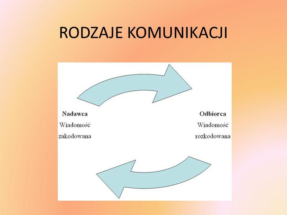 Komunikacja interpersonalna KOMUNIKACJA INTERPERSONALNA to psychologiczny proces, dzięki któremu jednostka przekazuje i otrzymuje informacje w bezpośrednim kontakcie z inną osobą.