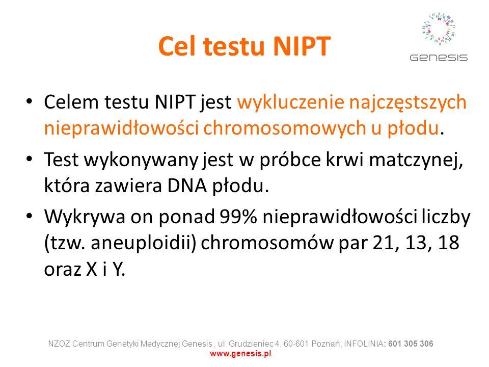 Cel testu NIPT Celem testu NIPT jest wykluczenie najczęstszych nieprawidłowości chromosomowych u płodu. Test wykonywany jest w próbce krwi matczynej,