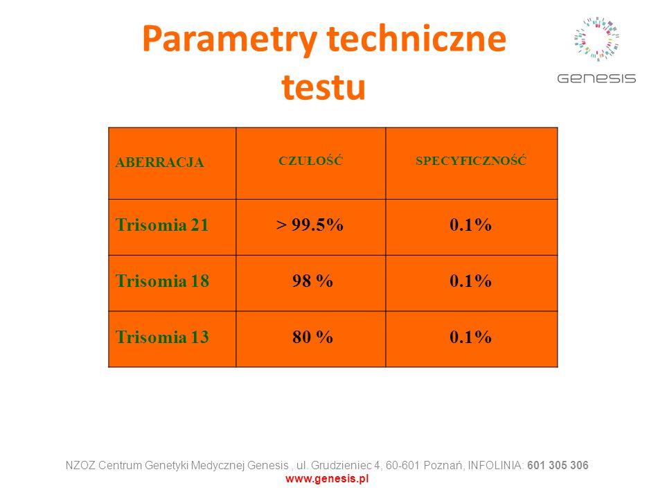 Parametry techniczne testu ABERRACJA CZUŁOŚĆSPECYFICZNOŚĆ Trisomia 21> 99.5%0.1% Trisomia 18 98 %0.1% Trisomia 13 80 %0.1% NZOZ Centrum Genetyki Medyc