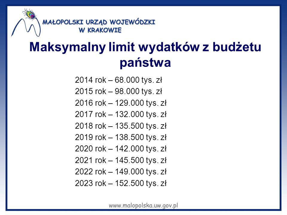 Maksymalny limit wydatków z budżetu państwa 2014 rok – 68.000 tys. zł 2015 rok – 98.000 tys. zł 2016 rok – 129.000 tys. zł 2017 rok – 132.000 tys. zł