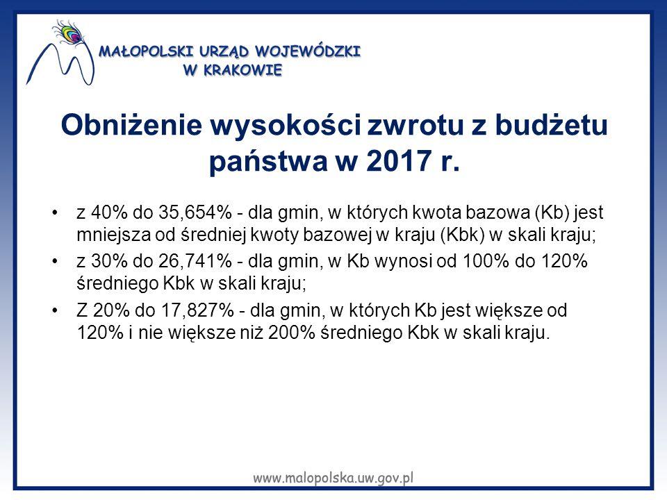 Obniżenie wysokości zwrotu z budżetu państwa w 2017 r. z 40% do 35,654% - dla gmin, w których kwota bazowa (Kb) jest mniejsza od średniej kwoty bazowe