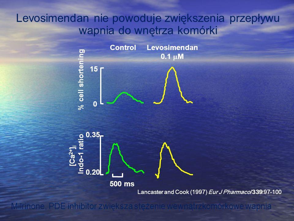 Levosimendan nie powoduje zwiększenia przepływu wapnia do wnętrza komórki 500 ms 0.35 0.20 Indo-1 ratio % cell shortening 15 0 ControlLevosimendan 0.1