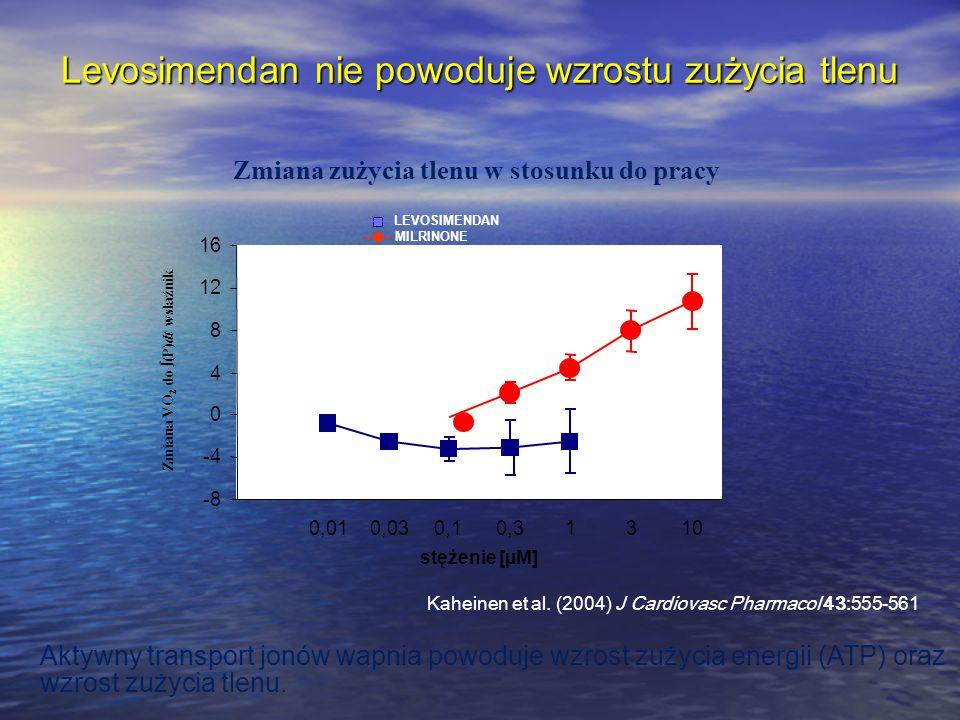 stężenie [µM] Zmiana zużycia tlenu w stosunku do pracy Kaheinen et al. (2004) J Cardiovasc Pharmacol 43:555-561 Levosimendan nie powoduje wzrostu zuży