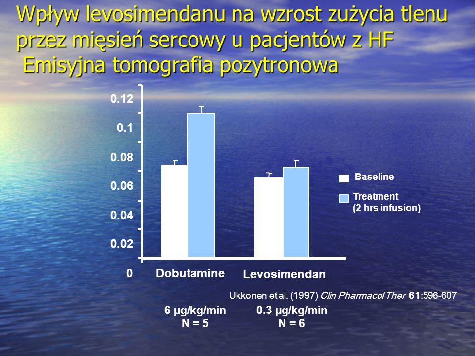 0 0.02 0.04 0.06 0.08 0.1 0.12 Dobutamine Levosimendan Baseline Treatment (2 hrs infusion) 6 µg/kg/min N = 5 0.3 µg/kg/min N = 6 Ukkonen et al. (1997)