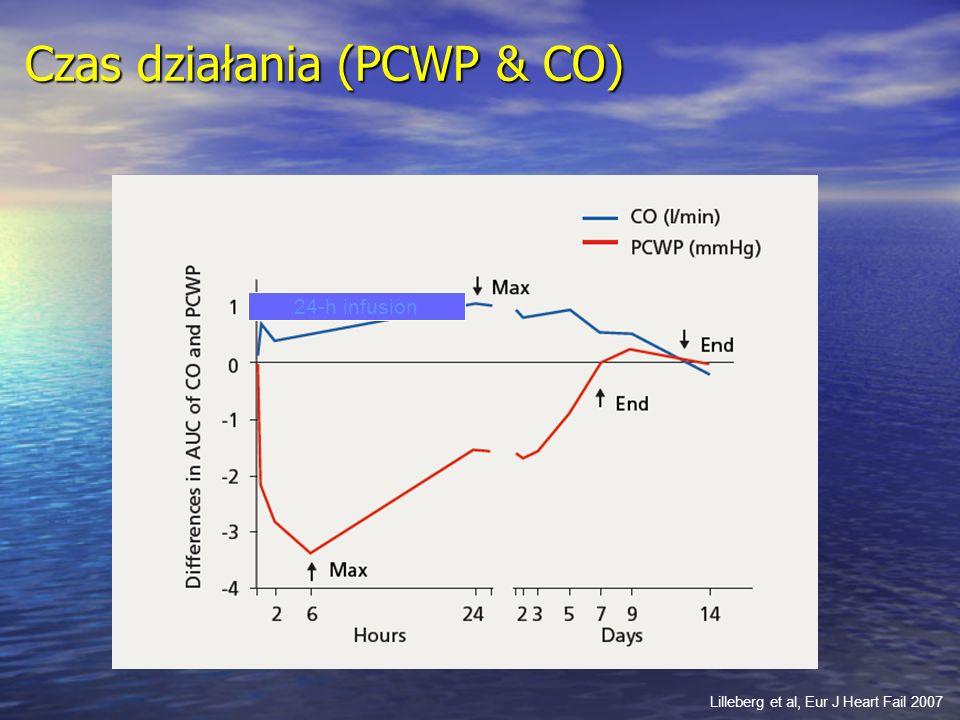 Czas działania (PCWP & CO) Lilleberg et al, Eur J Heart Fail 2007 24-h infusion