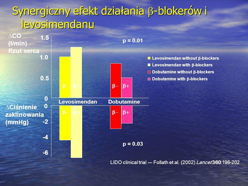 Synergiczny efekt działania  -blokerów i levosimendanu  Ciśnienie zaklinowania (mmHg)  CO (l/min) Rzut serca 0 0.5 1.0 1.5 Levosimendan without  -
