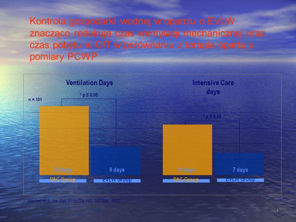 Intensive Care days Mitchell et al, Am Rev Resp Dis 145: 990-998, 1992 Kontrola gospodarki wodnej w oparciu o EVLW znacząco redukuje czas wentylacji m