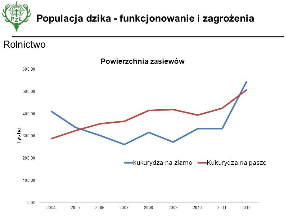Populacja dzika - funkcjonowanie i zagrożenia Rolnictwo