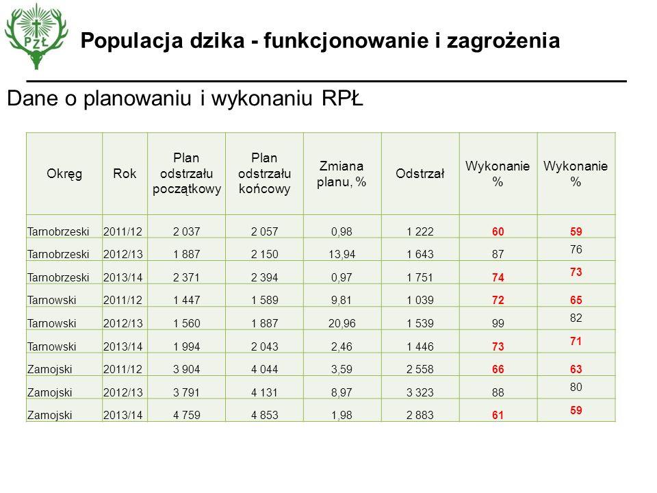 Dane o planowaniu i wykonaniu RPŁ Populacja dzika - funkcjonowanie i zagrożenia OkręgRok Plan odstrzału początkowy Plan odstrzału końcowy Zmiana planu