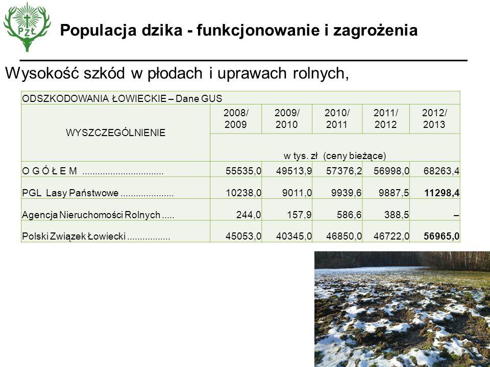 Wysokość szkód w płodach i uprawach rolnych, Populacja dzika - funkcjonowanie i zagrożenia ODSZKODOWANIA ŁOWIECKIE – Dane GUS WYSZCZEGÓLNIENIE 2008/ 2