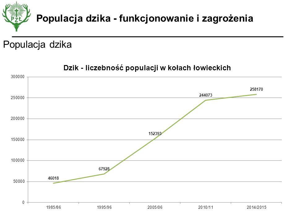 Populacja dzika Populacja dzika - funkcjonowanie i zagrożenia
