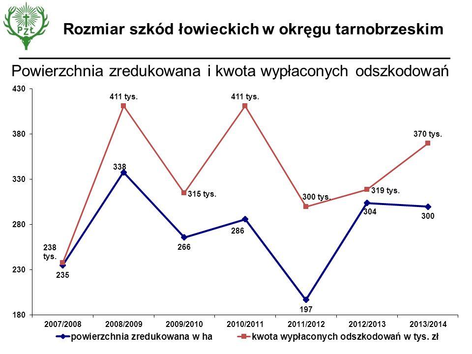 Rozmiar szkód łowieckich w okręgu tarnobrzeskim Powierzchnia zredukowana i kwota wypłaconych odszkodowań