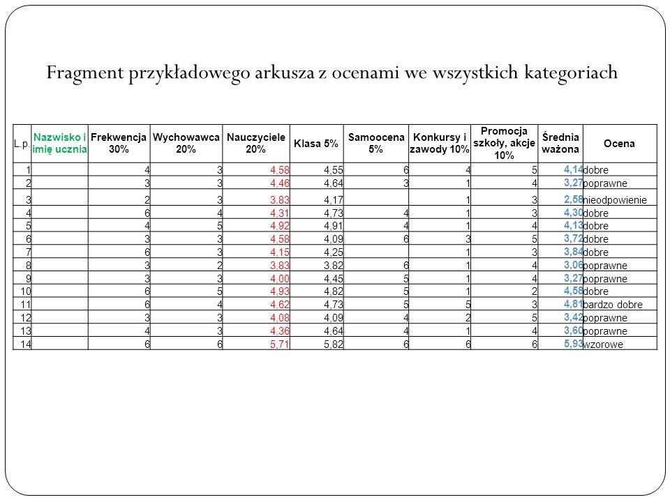 Fragment przykładowego arkusza z ocenami we wszystkich kategoriach L.p. Nazwisko i imię ucznia Frekwencja 30% Wychowawca 20% Nauczyciele 20% Klasa 5%
