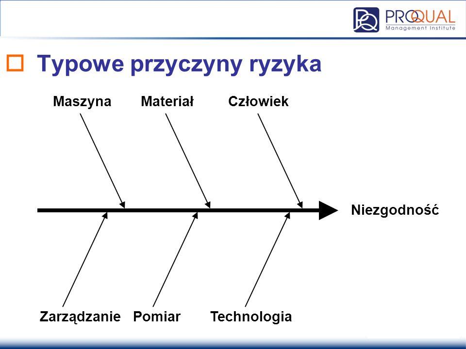  Typowe przyczyny ryzyka Niezgodność MaszynaCzłowiek ZarządzaniePomiarTechnologia Materiał