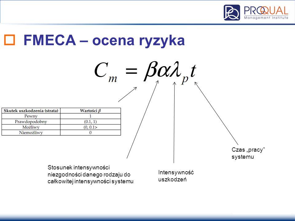 """ FMECA – ocena ryzyka Stosunek intensywności niezgodności danego rodzaju do całkowitej intensywności systemu Intensywność uszkodzeń Czas """"pracy"""" syst"""