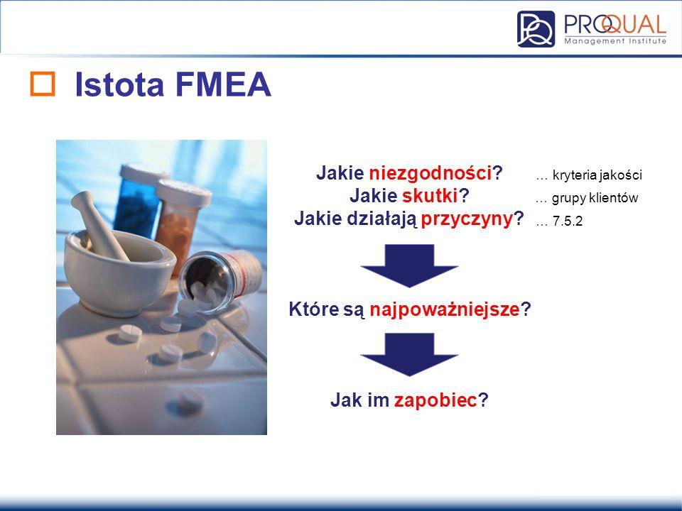  Istota FMEA Jakie niezgodności? Jakie skutki? Jakie działają przyczyny? Które są najpoważniejsze? Jak im zapobiec? … 7.5.2 … grupy klientów … kryter