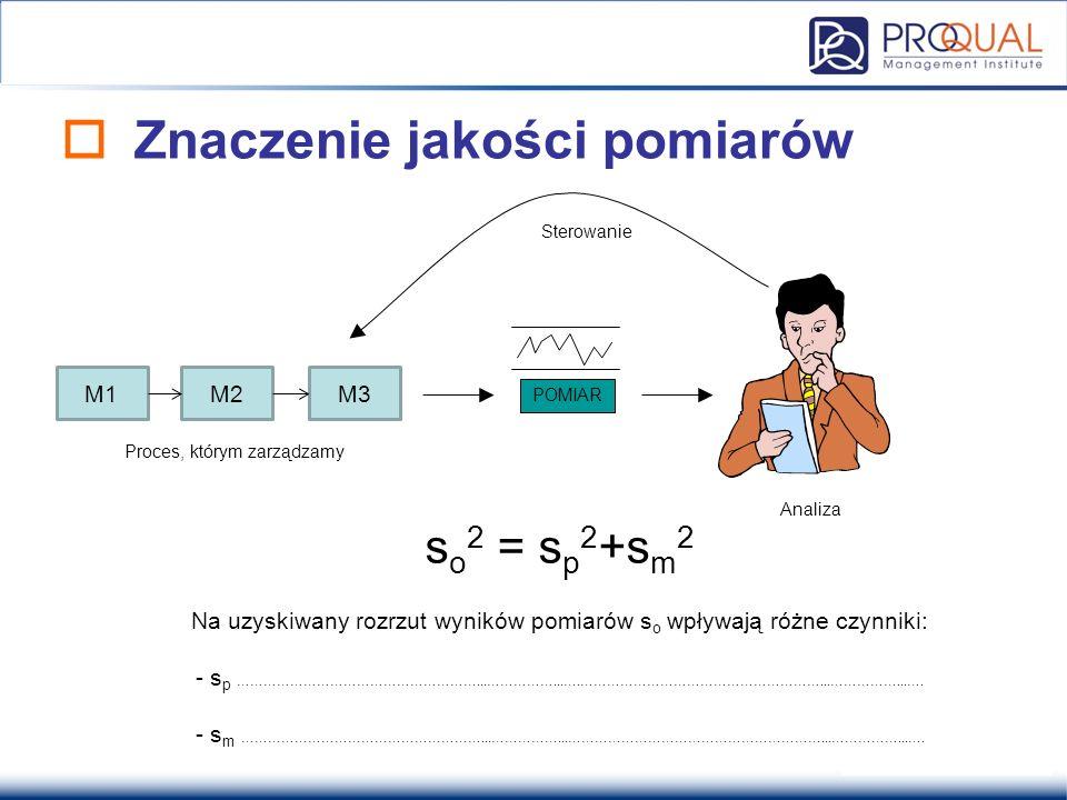  Znaczenie jakości pomiarów Proces, którym zarządzamy POMIAR Analiza Sterowanie s o 2 = s p 2 +s m 2 Na uzyskiwany rozrzut wyników pomiarów s o wpływ