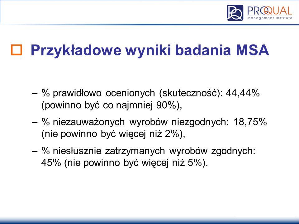  Przykładowe wyniki badania MSA –% prawidłowo ocenionych (skuteczność): 44,44% (powinno być co najmniej 90%), –% niezauważonych wyrobów niezgodnych: