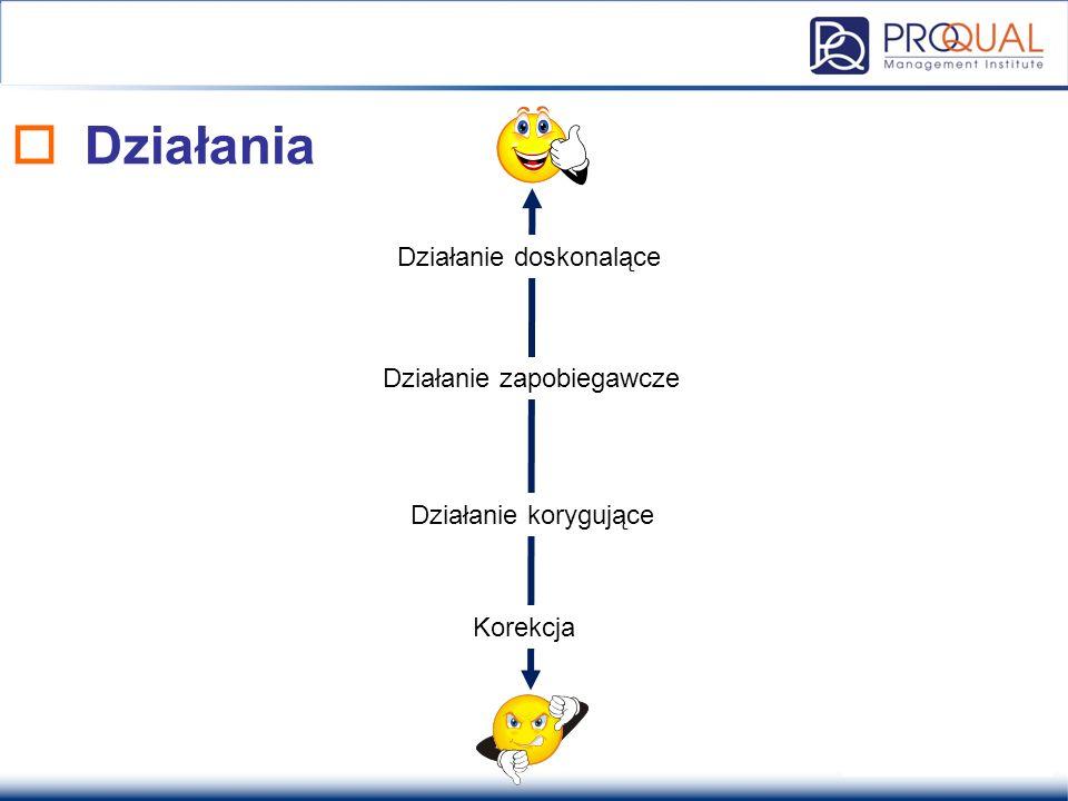  FMECA - prawdopodobieństwo Źródło: MIL-STD-1629A za: Zespół Technologii Sieciowych i Inżynierii Bezpieczeństwa (Politechnika Gdańska)