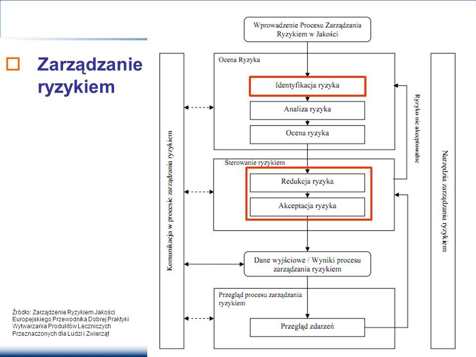  Zarządzanie ryzykiem Źródło: Zarządzenie Ryzykiem Jakości Europejskiego Przewodnika Dobrej Praktyki Wytwarzania Produktów Leczniczych Przeznaczonych