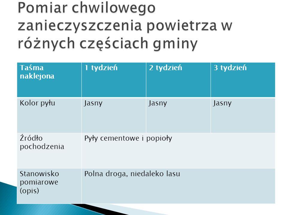 Taśma naklejona 1 tydzień2 tydzień3 tydzień Kolor pyłuJasny Źródło pochodzenia Pyły cementowe i popioły Stanowisko pomiarowe (opis) Polna droga, nieda