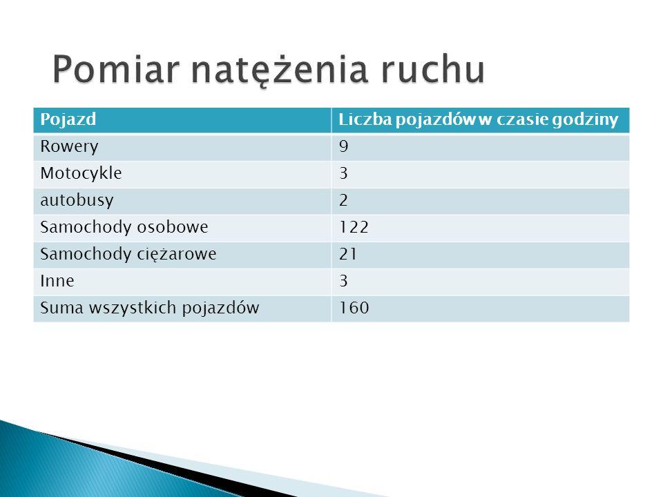 Liczba wszystkich gatunków1 Nazwa produktu wskaźnikowegoLiszajec Miejsce występowaniaKoło drogi Rodzaj drzewaLiściaste Stężenie SO 2 170-100 Strefa 0-7 wg skali porostowej2 Pokrycie pnia (%)90%