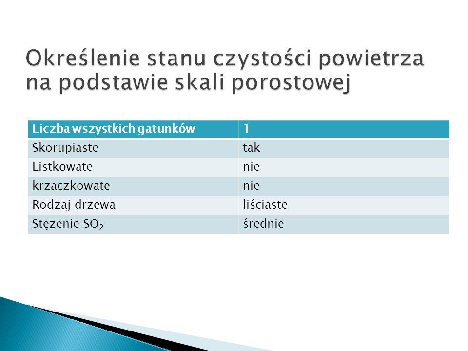 Liczba wszystkich gatunków1 Skorupiastetak Listkowatenie krzaczkowatenie Rodzaj drzewaliściaste Stężenie SO 2 średnie