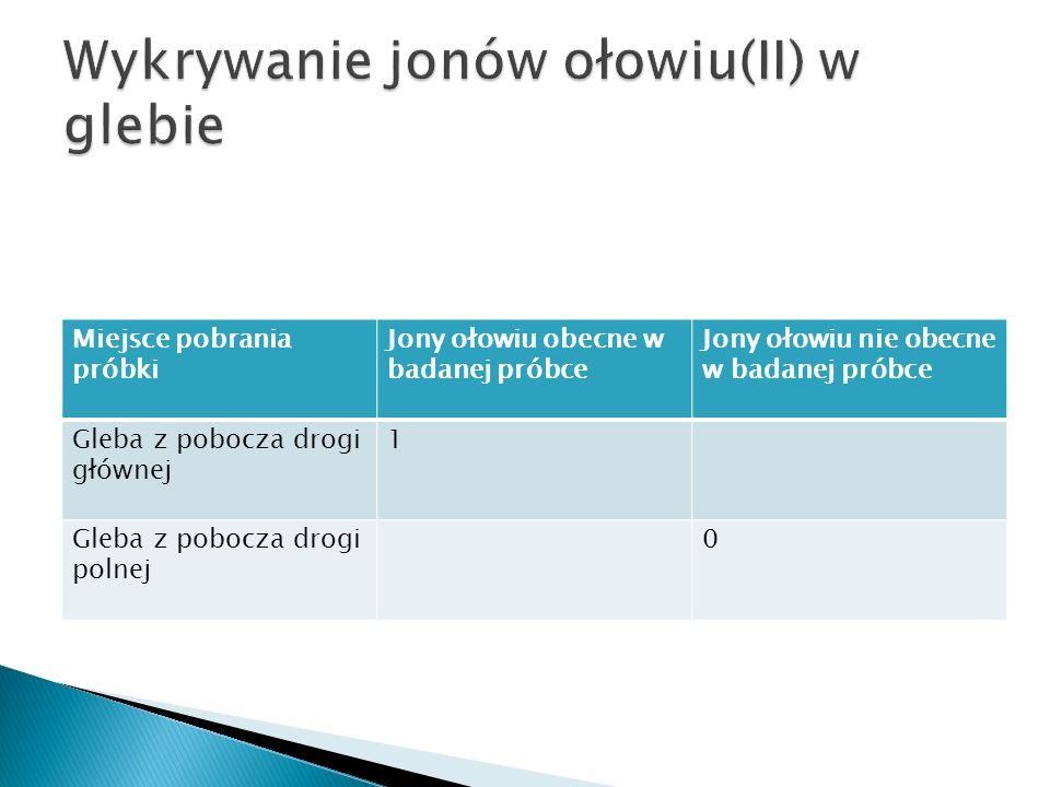 Miejsce pobrania próbki Jony ołowiu obecne w badanej próbce Jony ołowiu nie obecne w badanej próbce Gleba z pobocza drogi głównej 1 Gleba z pobocza dr