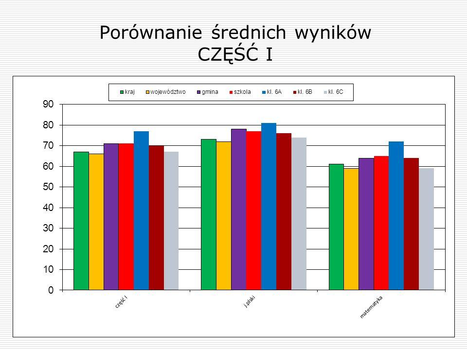 Porównanie średnich wyników CZĘŚĆ I