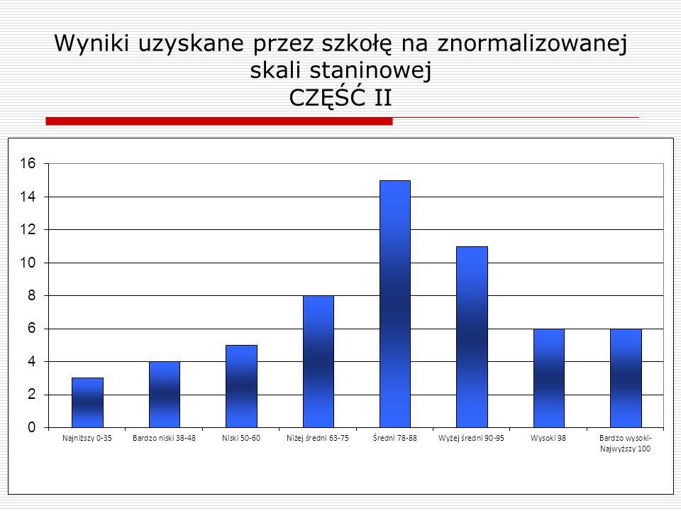 Wyniki uzyskane przez szkołę na znormalizowanej skali staninowej CZĘŚĆ II