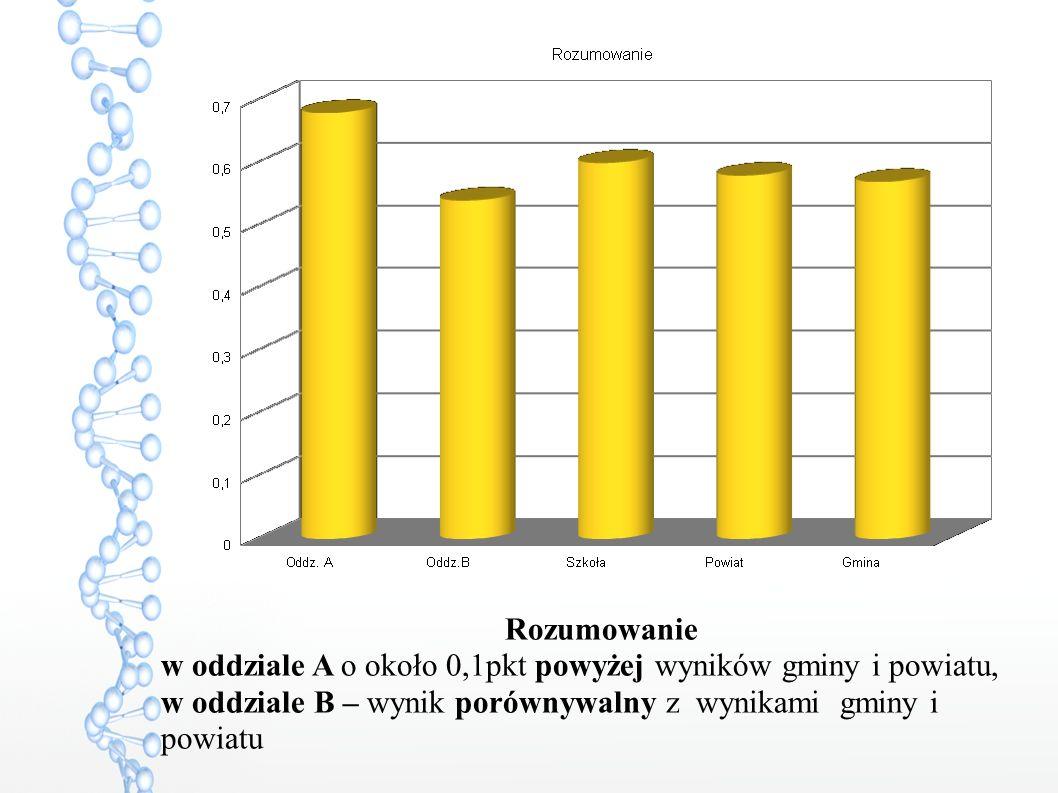 Rozumowanie w oddziale A o około 0,1pkt powyżej wyników gminy i powiatu, w oddziale B – wynik porównywalny z wynikami gminy i powiatu