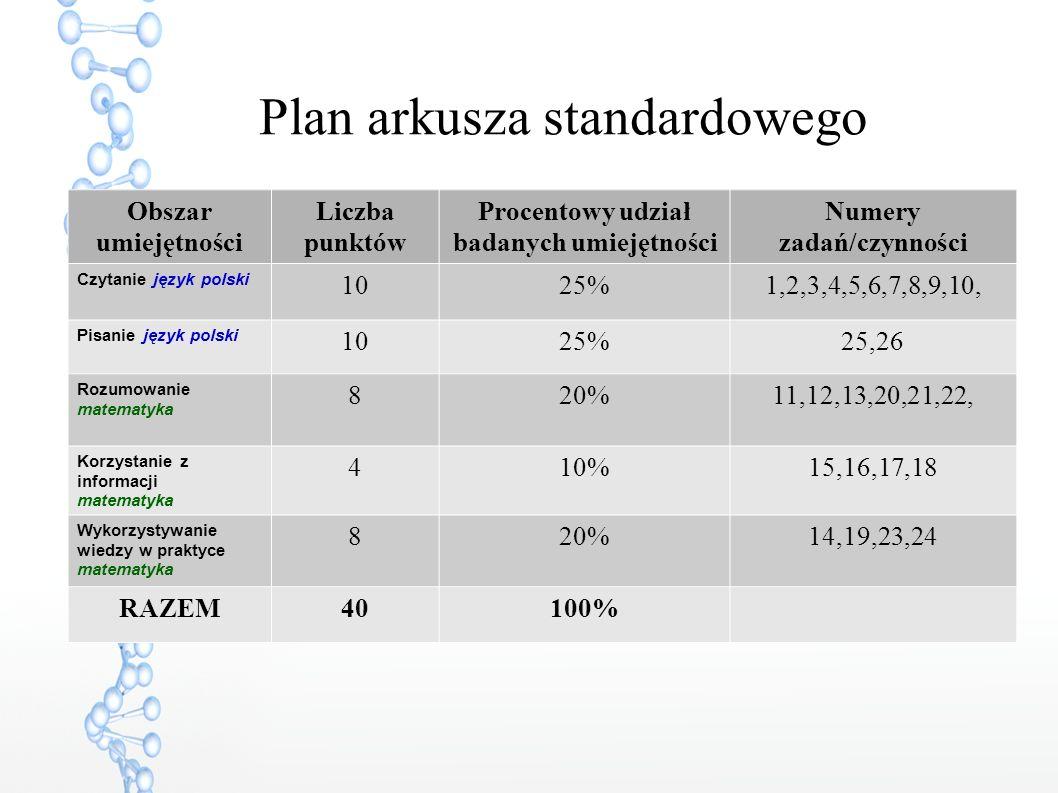 Plan arkusza standardowego Obszar umiejętności Liczba punktów Procentowy udział badanych umiejętności Numery zadań/czynności Czytanie język polski 1025%1,2,3,4,5,6,7,8,9,10, Pisanie język polski 1025%25,26 Rozumowanie matematyka 820%11,12,13,20,21,22, Korzystanie z informacji matematyka 410%15,16,17,18 Wykorzystywanie wiedzy w praktyce matematyka 820%14,19,23,24 RAZEM40100%