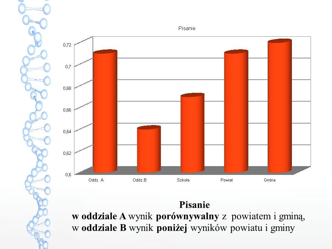 Pisanie w oddziale A wynik porównywalny z powiatem i gminą, w oddziale B wynik poniżej wyników powiatu i gminy