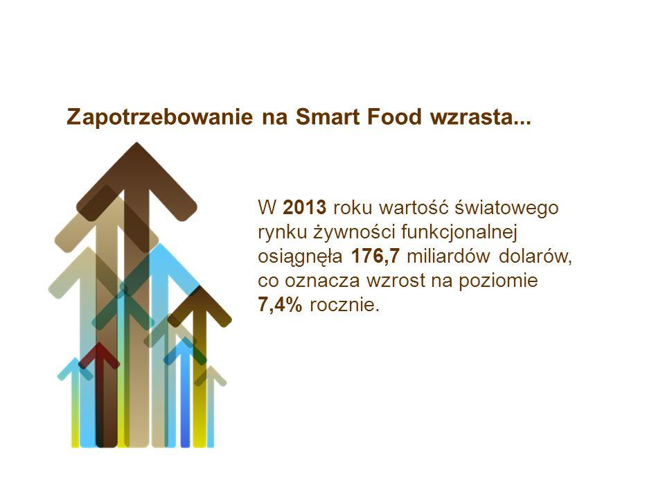 Zapotrzebowanie na Smart Food wzrasta... W 2013 roku wartość światowego rynku żywności funkcjonalnej osiągnęła 176,7 miliardów dolarów, co oznacza wzr