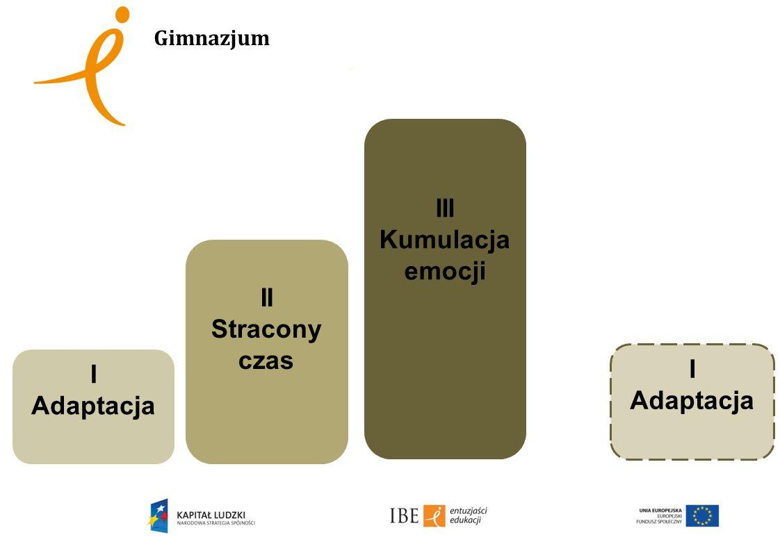 Gimnazjum I Adaptacja II Stracony czas III Kumulacja emocji I Adaptacja