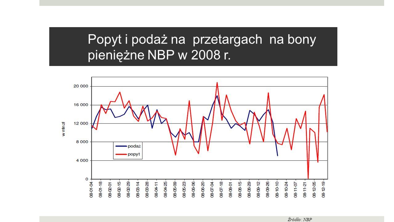 Popyt i podaż na przetargach na bony pieniężne NBP w 2008 r. Źródło: NBP