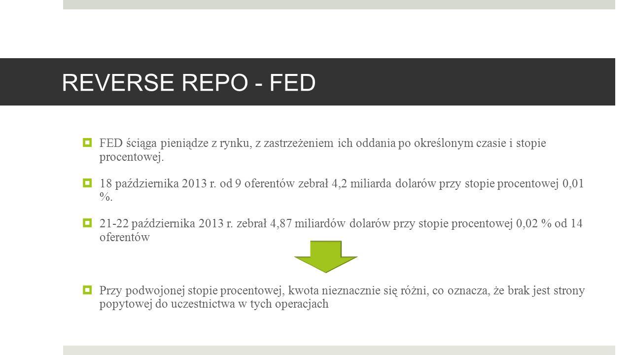 REVERSE REPO - FED  FED ściąga pieniądze z rynku, z zastrzeżeniem ich oddania po określonym czasie i stopie procentowej.  18 października 2013 r. od
