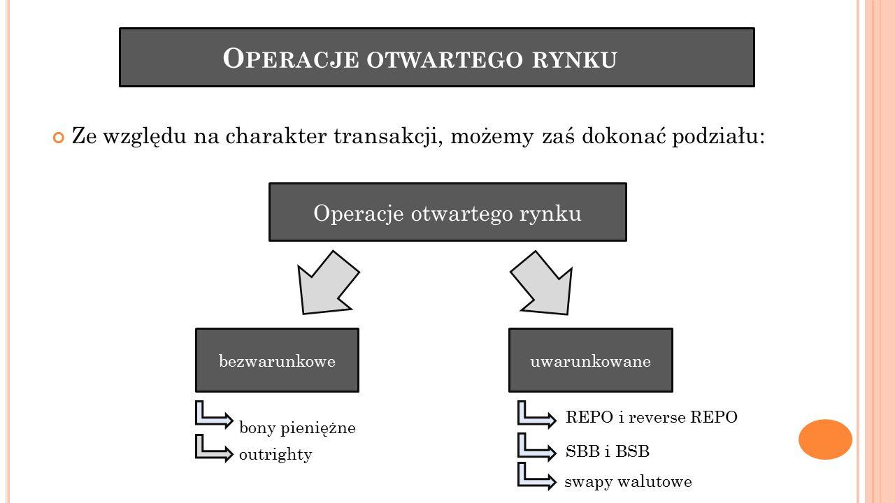 O PERACJE OTWARTEGO RYNKU Ze względu na charakter transakcji, możemy zaś dokonać podziału: REPO i reverse REPO SBB i BSB swapy walutowe Operacje otwar