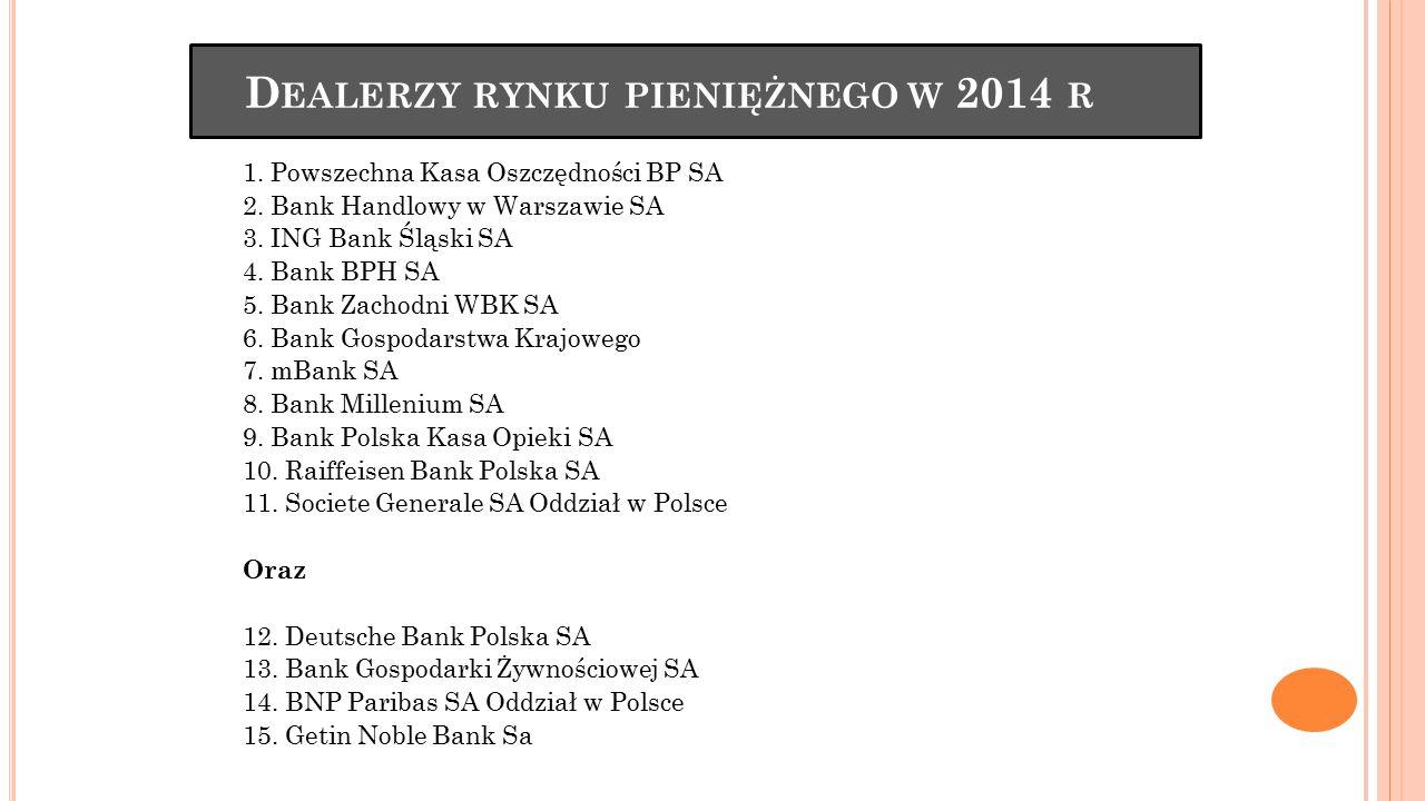 D EALERZY RYNKU PIENIĘŻNEGO W 2014 R 1. Powszechna Kasa Oszczędności BP SA 2. Bank Handlowy w Warszawie SA 3. ING Bank Śląski SA 4. Bank BPH SA 5. Ban