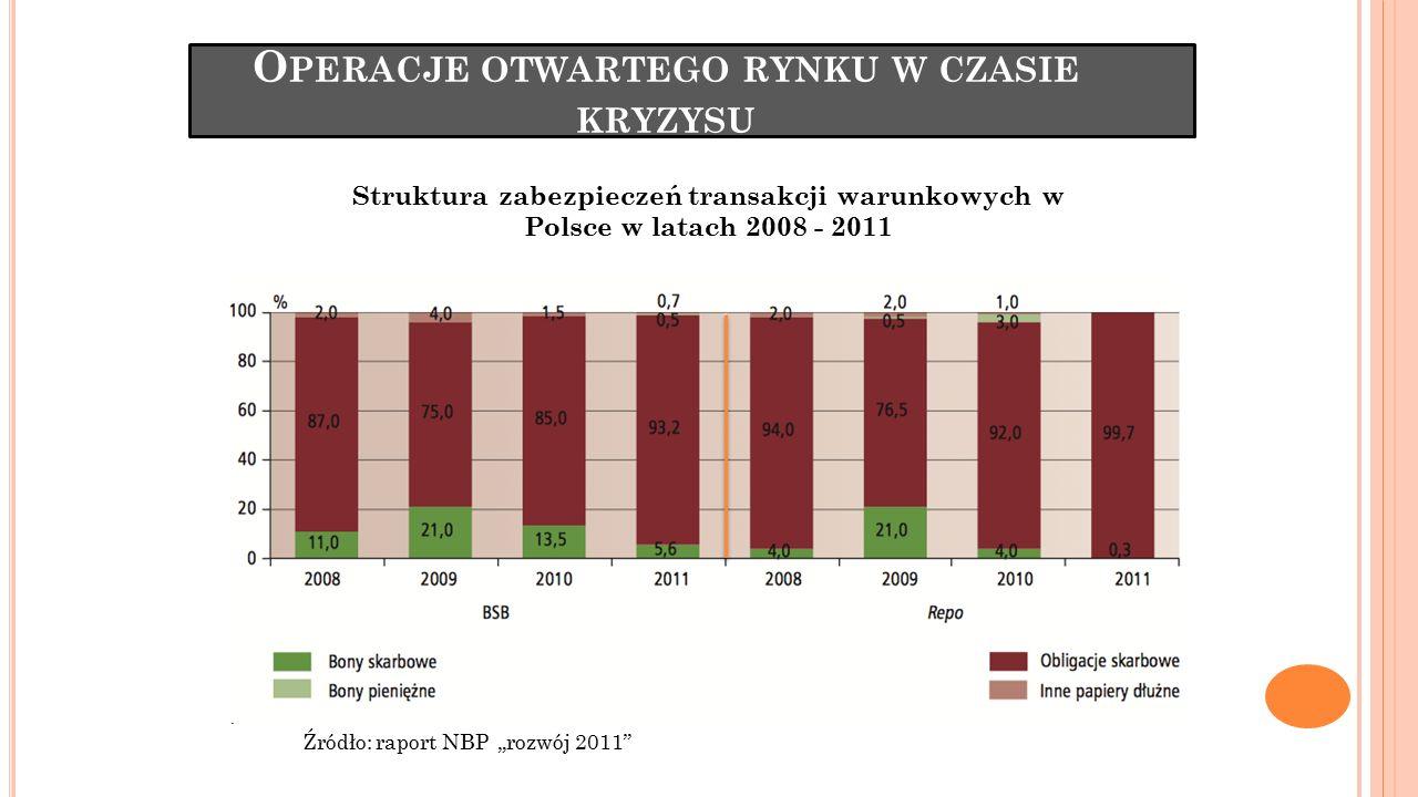 """O PERACJE OTWARTEGO RYNKU W CZASIE KRYZYSU Źródło: raport NBP """"rozwój 2011"""" Struktura zabezpieczeń transakcji warunkowych w Polsce w latach 2008 - 201"""