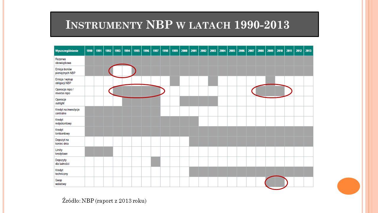 I NSTRUMENTY NBP W LATACH 1990-2013 Źródło: NBP (raport z 2013 roku)