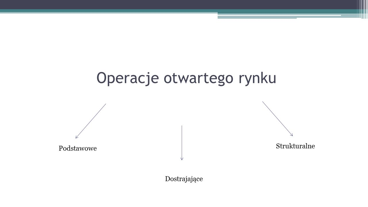 Operacje otwartego rynku Podstawowe Dostrajające Strukturalne