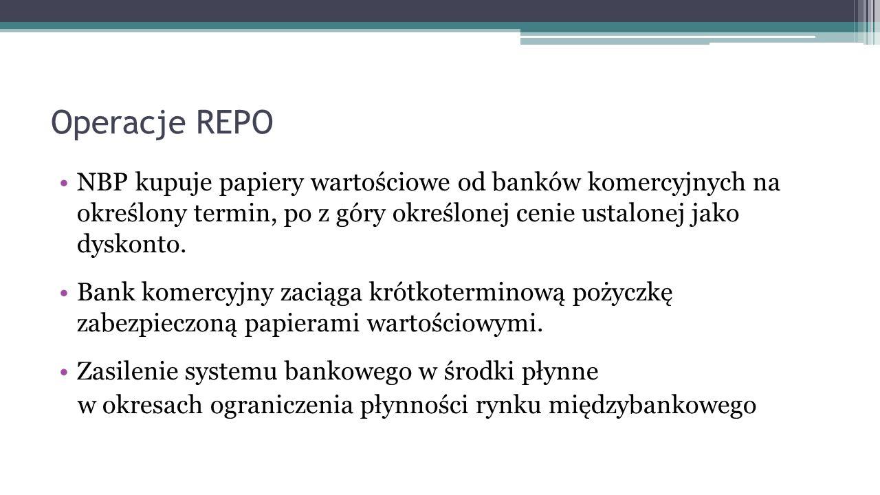Operacje REPO NBP kupuje papiery wartościowe od banków komercyjnych na określony termin, po z góry określonej cenie ustalonej jako dyskonto. Bank kome
