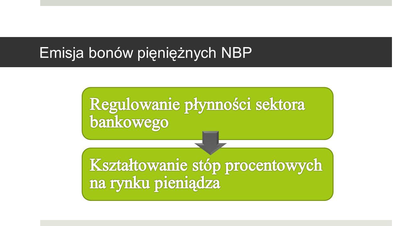 B ONY PIENIĘŻNE NBP Podstawowe instrumenty operacji otwartego rynku służące regulacji płynności Krótkoterminowe papiery wartościowe Emitowane przez NBP Okres zapadalności do jednego roku (standardowy termin emisji to 7 dni) Sprzedawane z dyskontem O nominale 10.000 zł Minimalna wartość oferty przetargowej – 1 mln zł Emisja w postaci zdematerializowanej