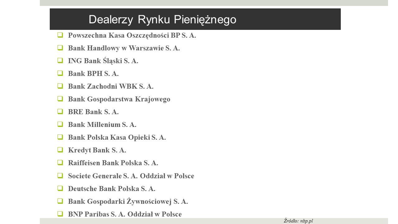 Dealerzy Rynku Pieniężnego  Powszechna Kasa Oszczędności BP S. A.  Bank Handlowy w Warszawie S. A.  ING Bank Śląski S. A.  Bank BPH S. A.  Bank Z