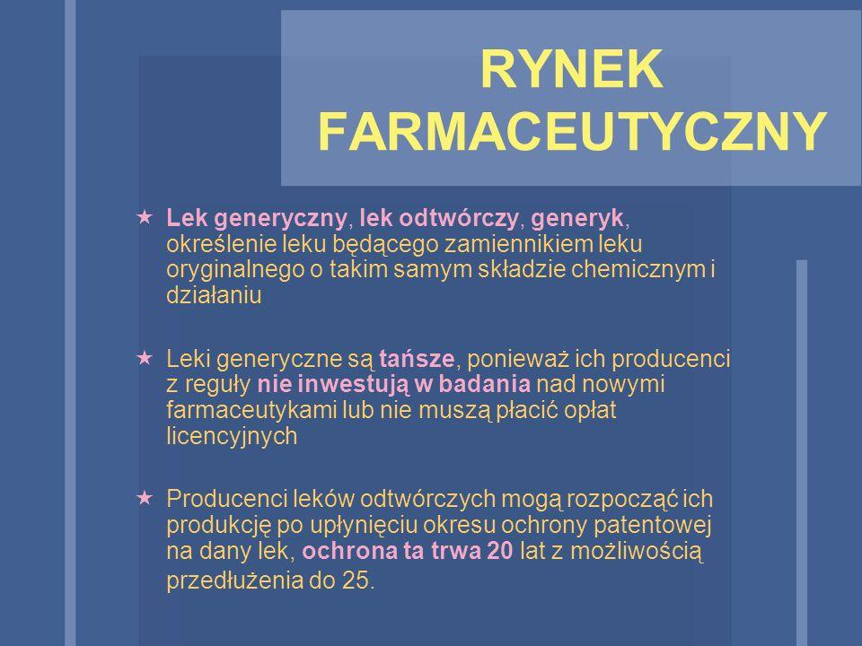 RYNEK FARMACEUTYCZNY  Lek generyczny, lek odtwórczy, generyk, określenie leku będącego zamiennikiem leku oryginalnego o takim samym składzie chemiczn