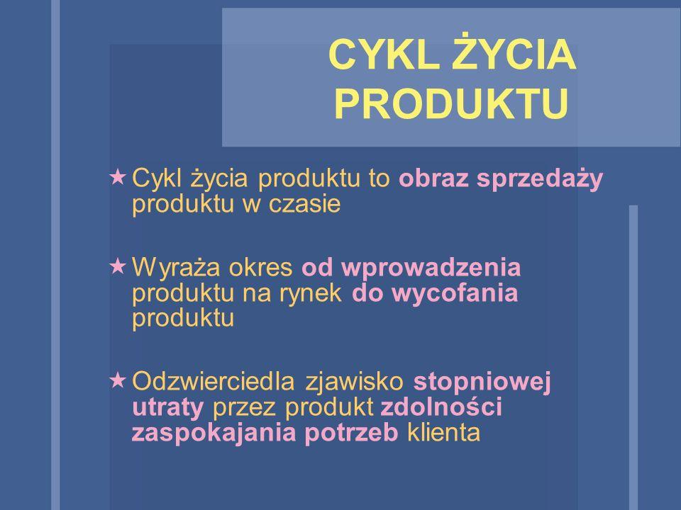 CYKL ŻYCIA PRODUKTU  Cykl życia produktu to obraz sprzedaży produktu w czasie  Wyraża okres od wprowadzenia produktu na rynek do wycofania produktu